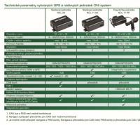 Technické parametry vybraných jednotek do vozidel ONI system.