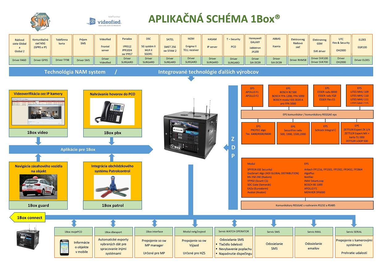aplikacna-schema-1boxu-u5-page-001